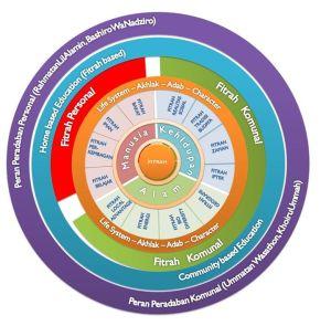 Diagram Pendidikan Berbasis Fitrah