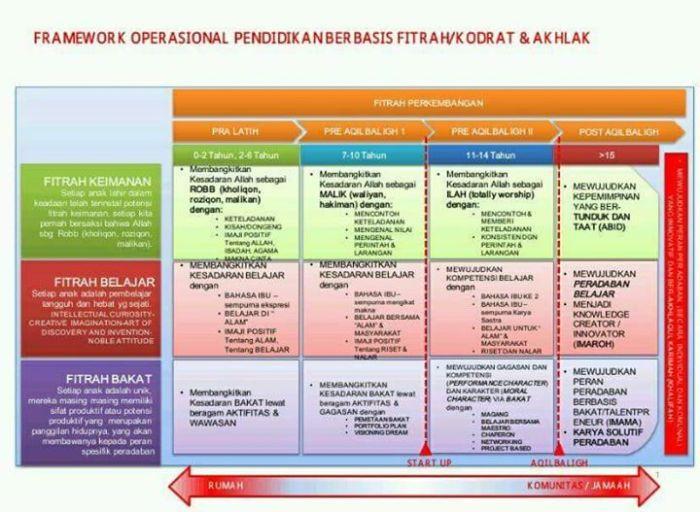 Framework Pendidikan Berbasis Fitrah